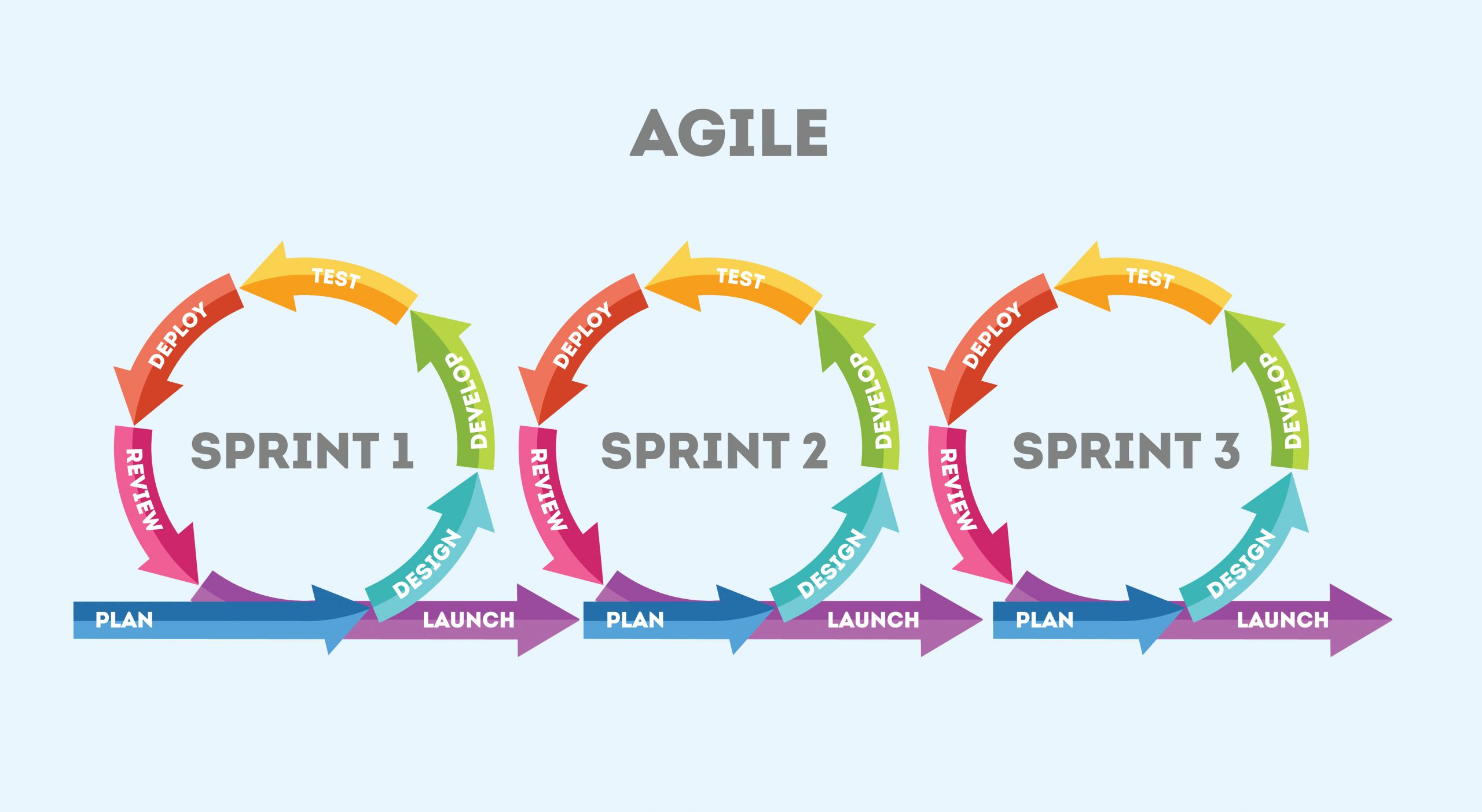 Agile-software-dev