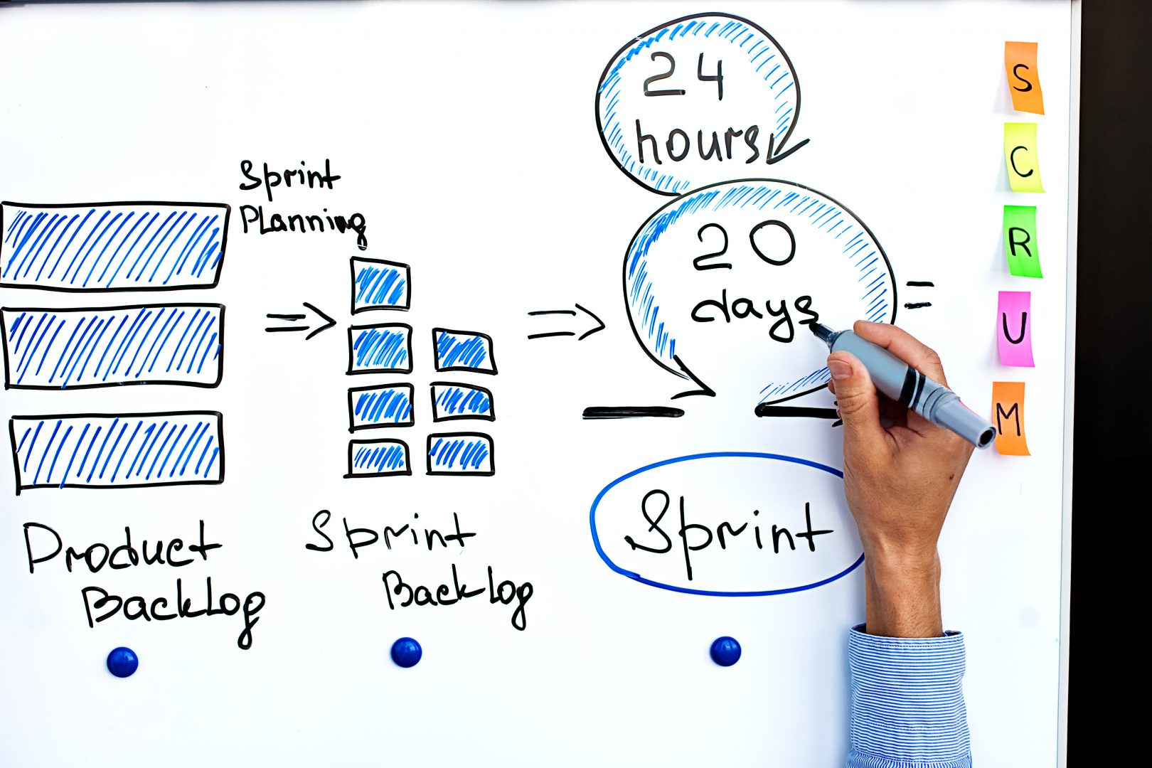 Product Backlog steps to sprint